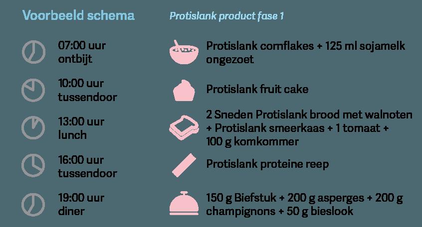 Proteine dieet fase 2 voorbeeld schema