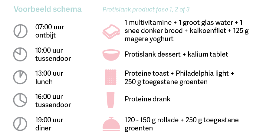 Proteïnedieet fase 3 voorbeeld schema - stap 1