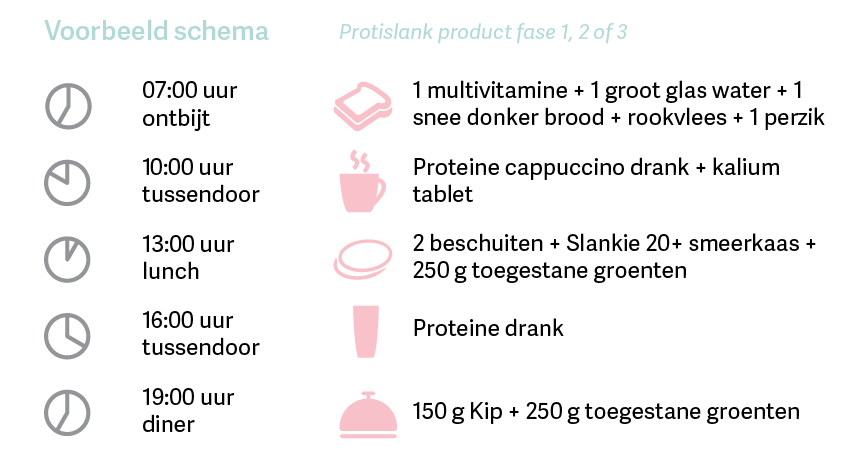 Proteïnedieet fase 3 voorbeeld schema - stap 2